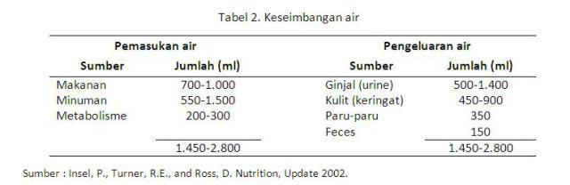 Tabel Air