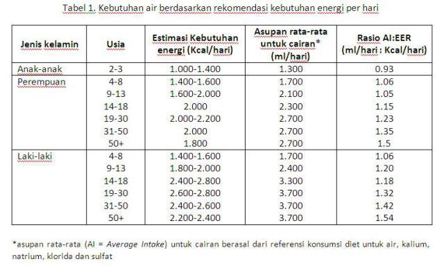 tabel air1