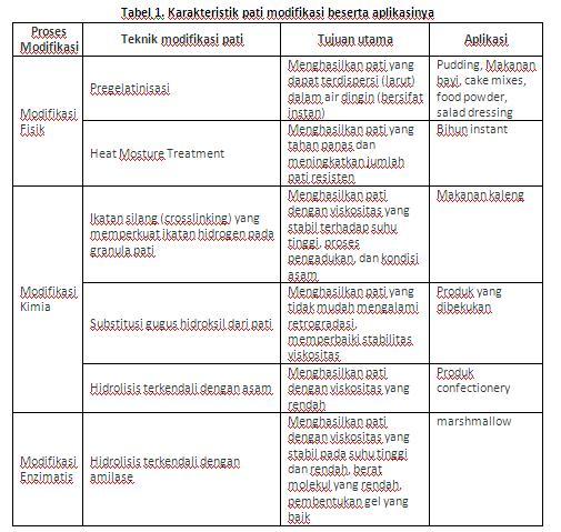 tabel pati