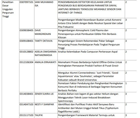 Tim Food Technology lolos pendanaan PKM Ristekdikti menuju PIMNAS 2019